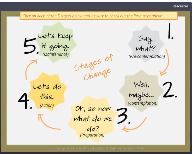 Stages of Change – Interactive Graphic